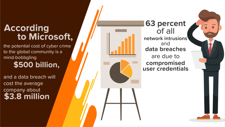 Microsoft Cyber Security Stats